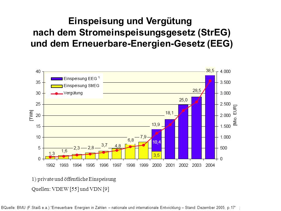 Einspeisung und Vergütung nach dem Stromeinspeisungsgesetz (StrEG)