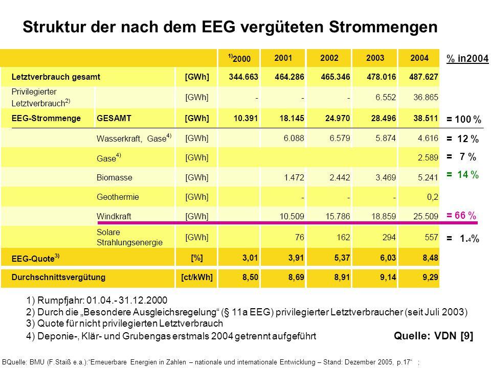 Struktur der nach dem EEG vergüteten Strommengen
