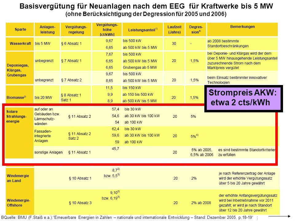 Strompreis AKW: etwa 2 cts/kWh