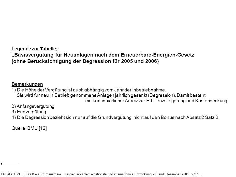 """""""Basisvergütung für Neuanlagen nach dem Erneuerbare-Energien-Gesetz"""