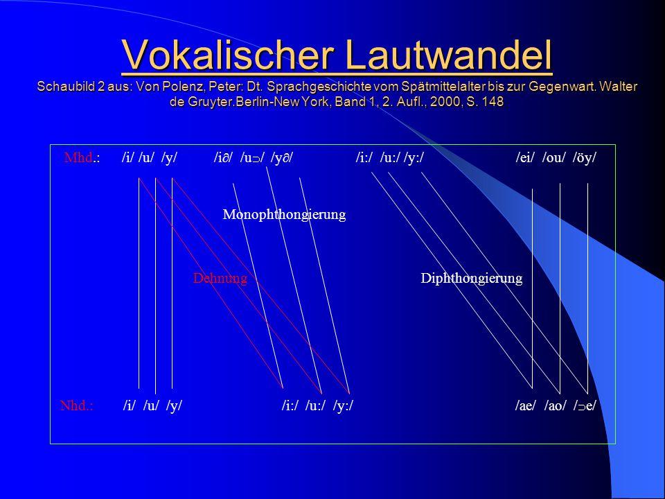 Vokalischer Lautwandel Schaubild 2 aus: Von Polenz, Peter: Dt