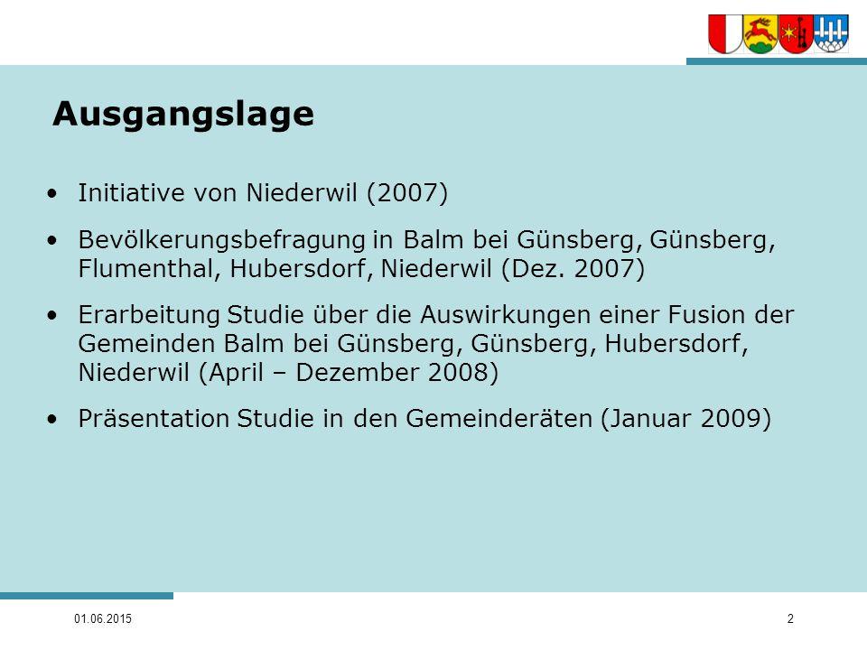 Ausgangslage Initiative von Niederwil (2007)