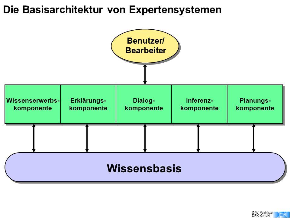 Die Basisarchitektur von Expertensystemen