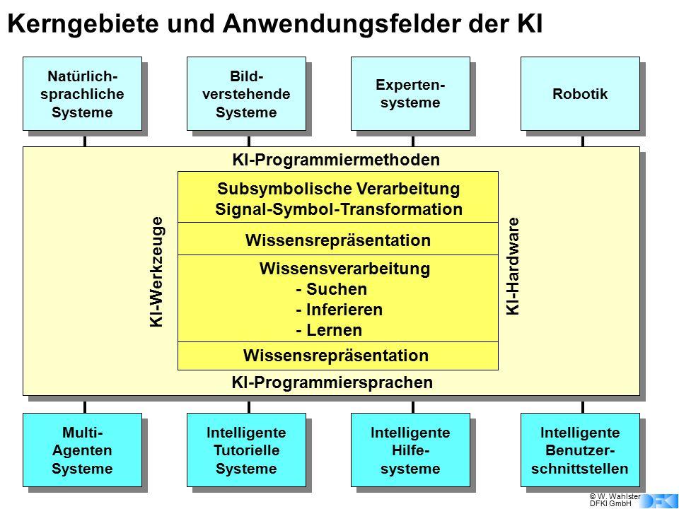 Kerngebiete und Anwendungsfelder der KI
