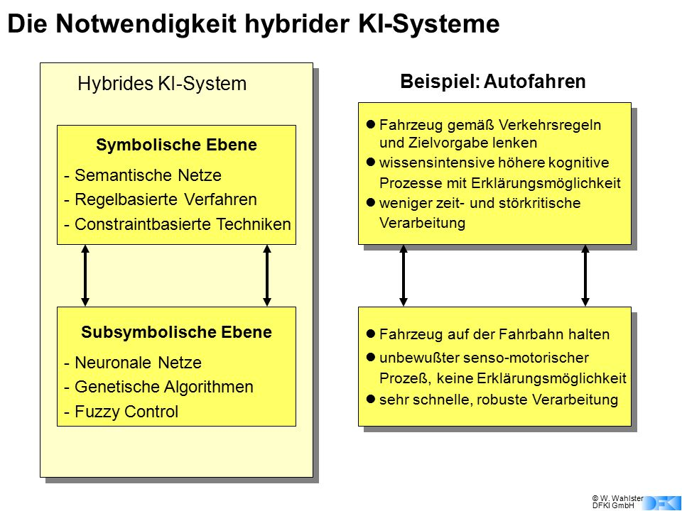 Die Notwendigkeit hybrider KI-Systeme