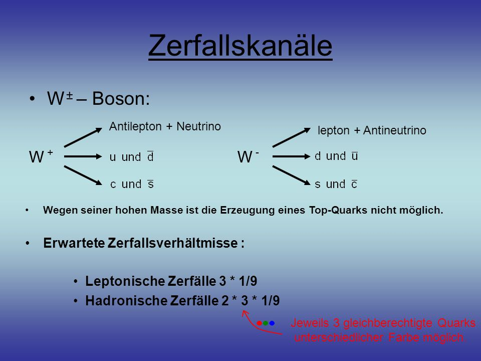 Zerfallskanäle W± – Boson: W + W - Erwartete Zerfallsverhältmisse :