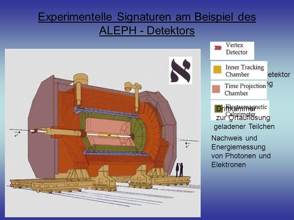 Experimentelle Signaturen am Beispiel des ALEPH - Detektors