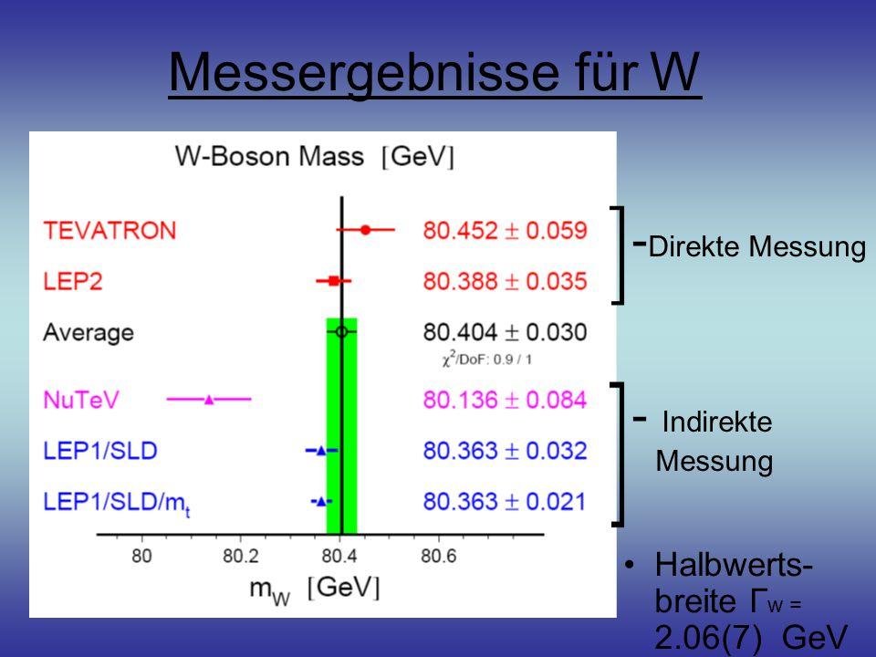 Messergebnisse für W -Direkte Messung - Indirekte