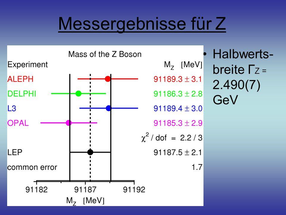 Messergebnisse für Z Halbwerts- breite ГZ = 2.490(7) GeV