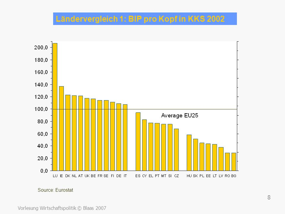 Ländervergleich 1: BIP pro Kopf in KKS 2002