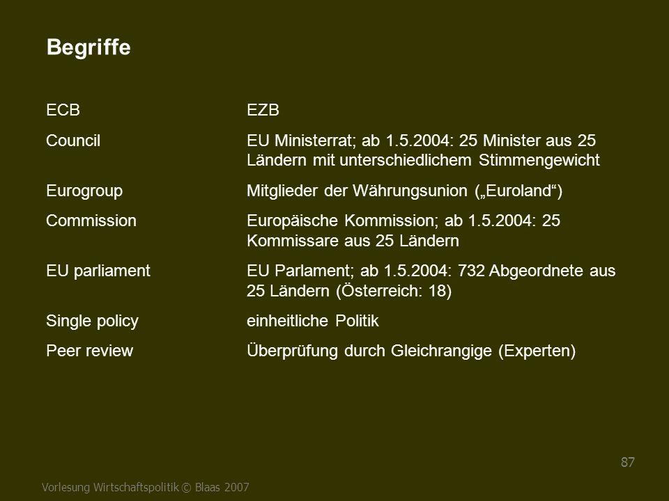 Begriffe ECB EZB. Council EU Ministerrat; ab 1.5.2004: 25 Minister aus 25 Ländern mit unterschiedlichem Stimmengewicht.