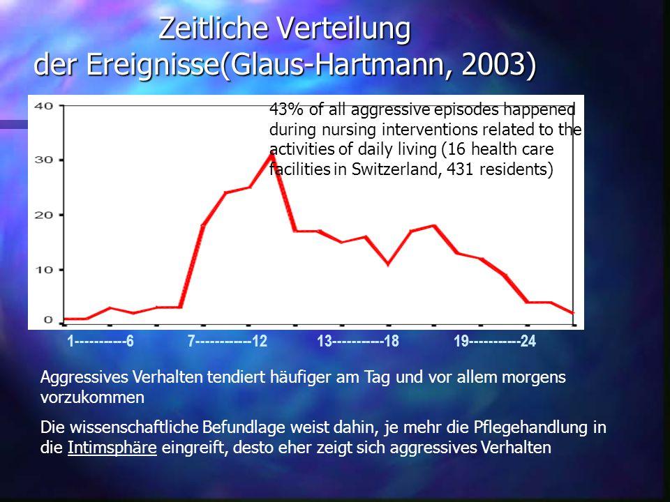 Zeitliche Verteilung der Ereignisse(Glaus-Hartmann, 2003)