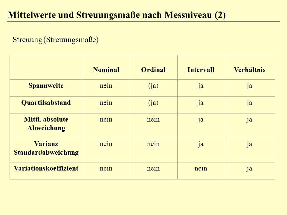 Mittelwerte und Streuungsmaße nach Messniveau (2)