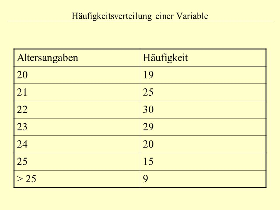 Häufigkeitsverteilung einer Variable