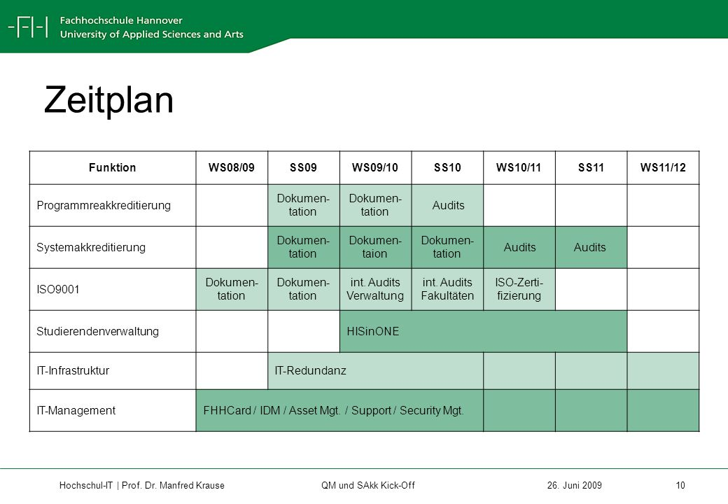 Zeitplan Funktion WS08/09 SS09 WS09/10 SS10 WS10/11 SS11 WS11/12