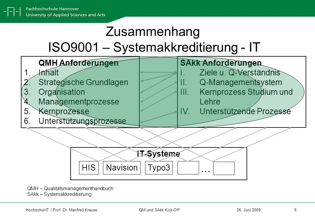 ISO9001 – Systemakkreditierung - IT