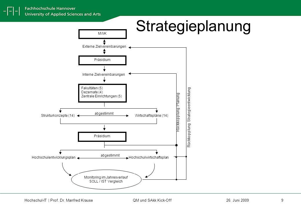 Strategieplanung Rückkopplung Planung
