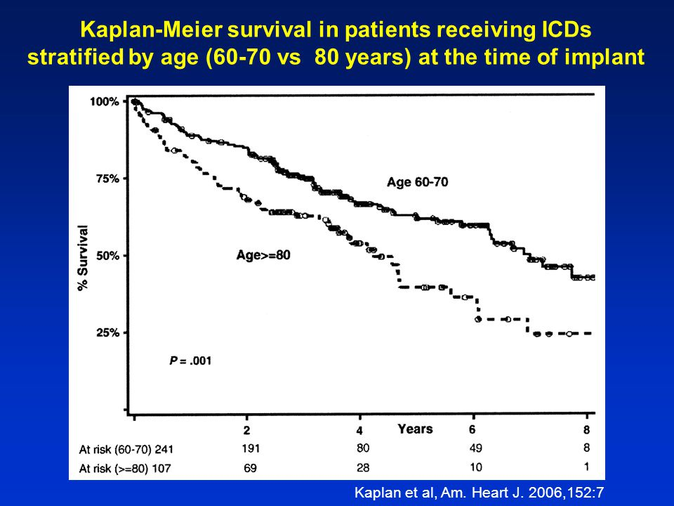 Kaplan-Meier survival in patients receiving ICDs