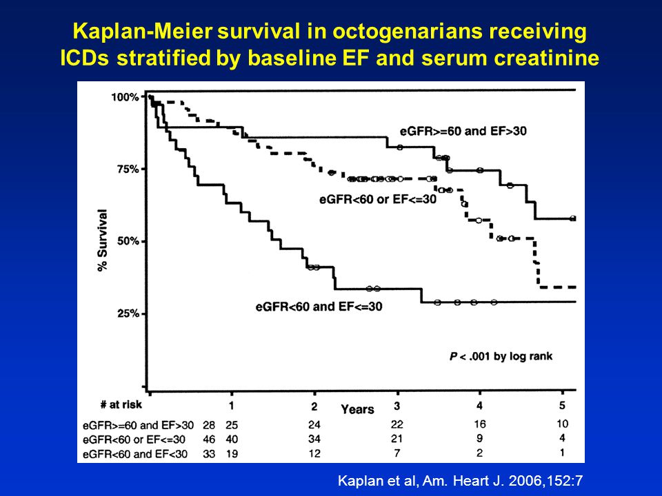 Kaplan-Meier survival in octogenarians receiving
