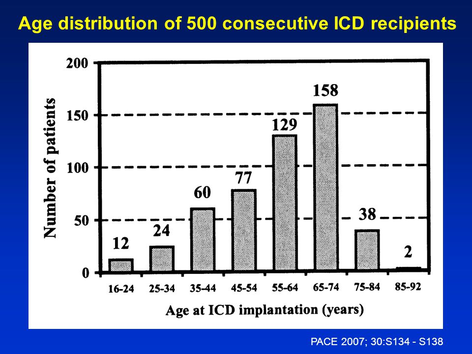 Age distribution of 500 consecutive ICD recipients