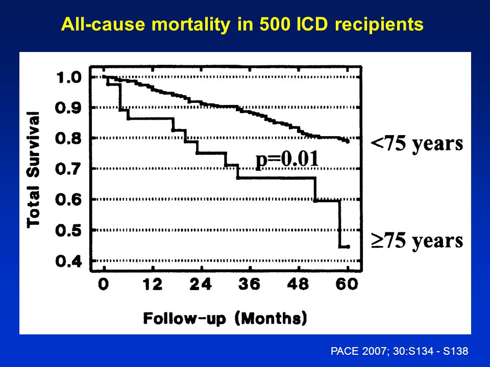 All-cause mortality in 500 ICD recipients