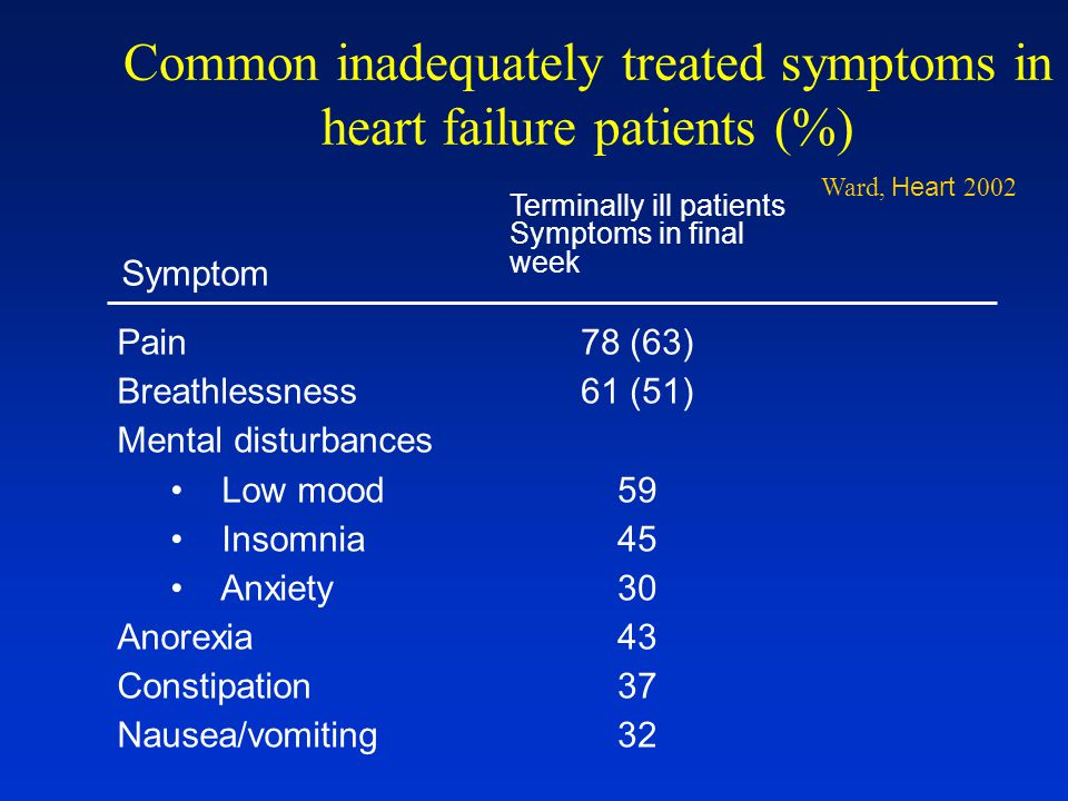 Common inadequately treated symptoms in heart failure patients (%)
