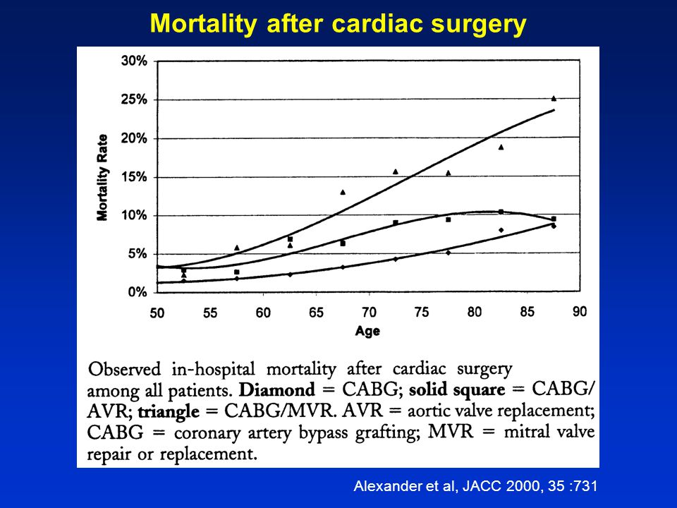 Mortality after cardiac surgery
