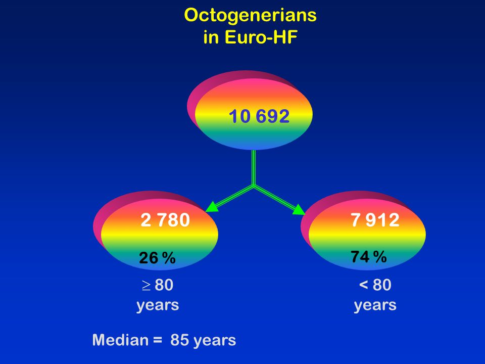 Octogenerians in Euro-HF