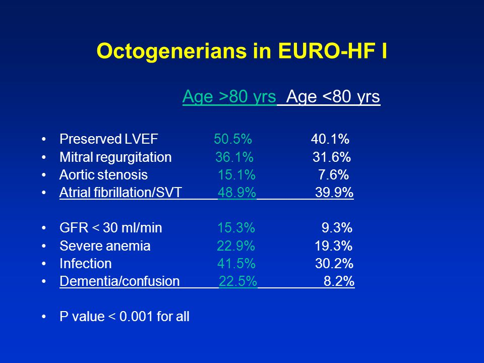 Octogenerians in EURO-HF I