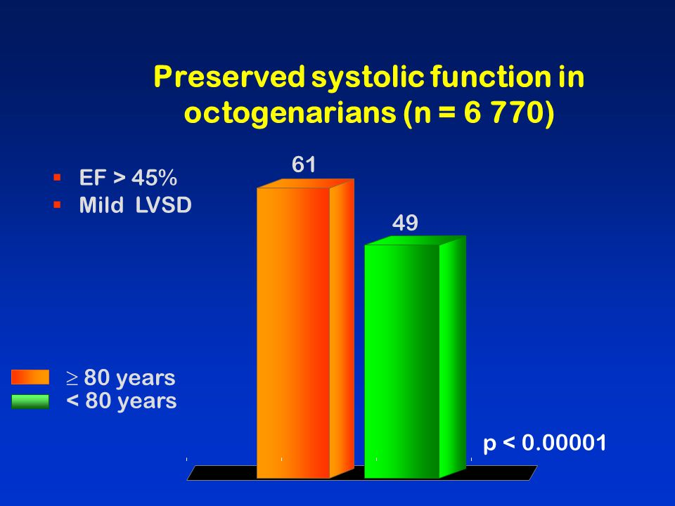 Preserved systolic function in octogenarians (n = 6 770)