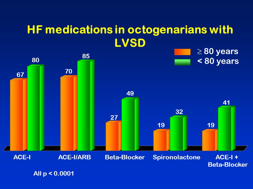 HF medications in octogenarians with LVSD