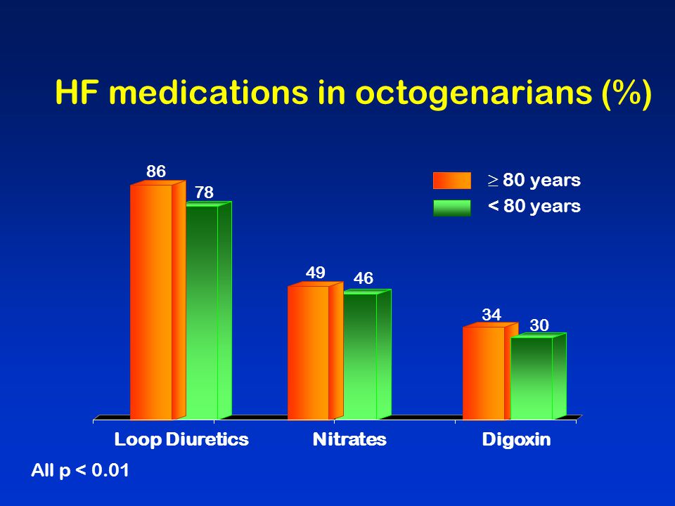 HF medications in octogenarians (%)