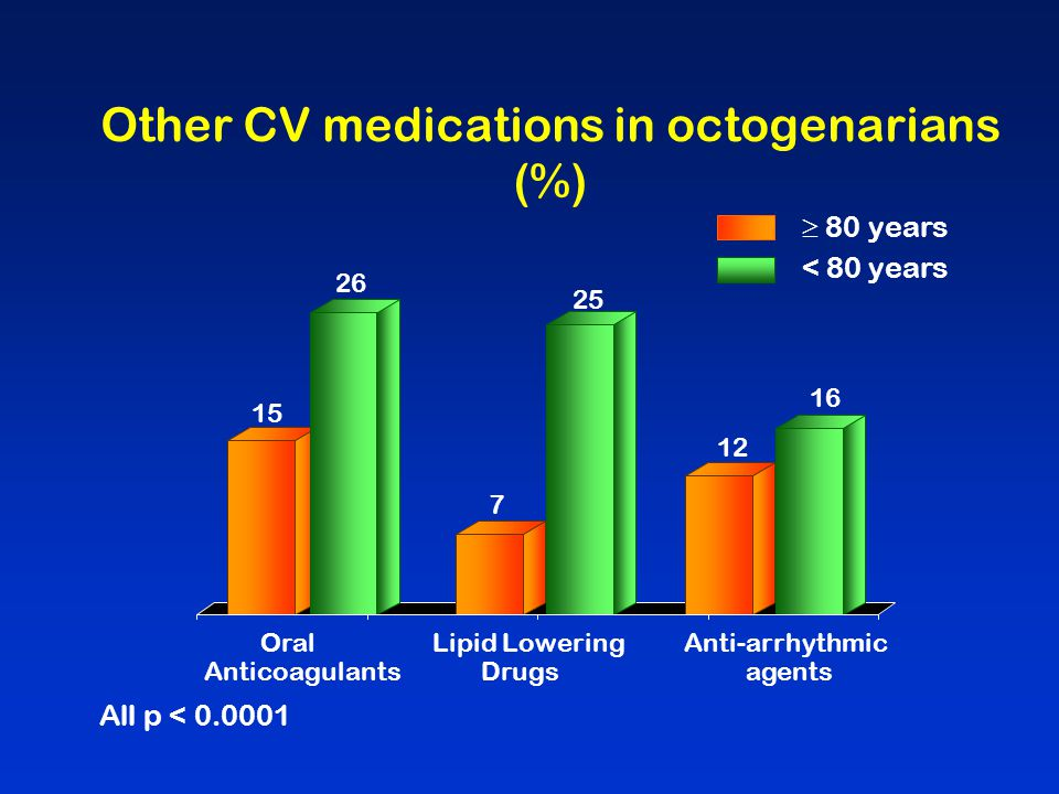 Other CV medications in octogenarians (%)