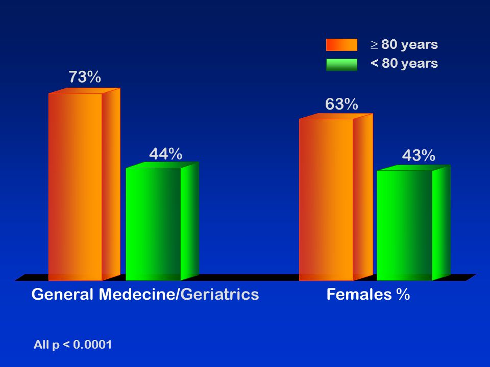 General Medecine/Geriatrics Females %