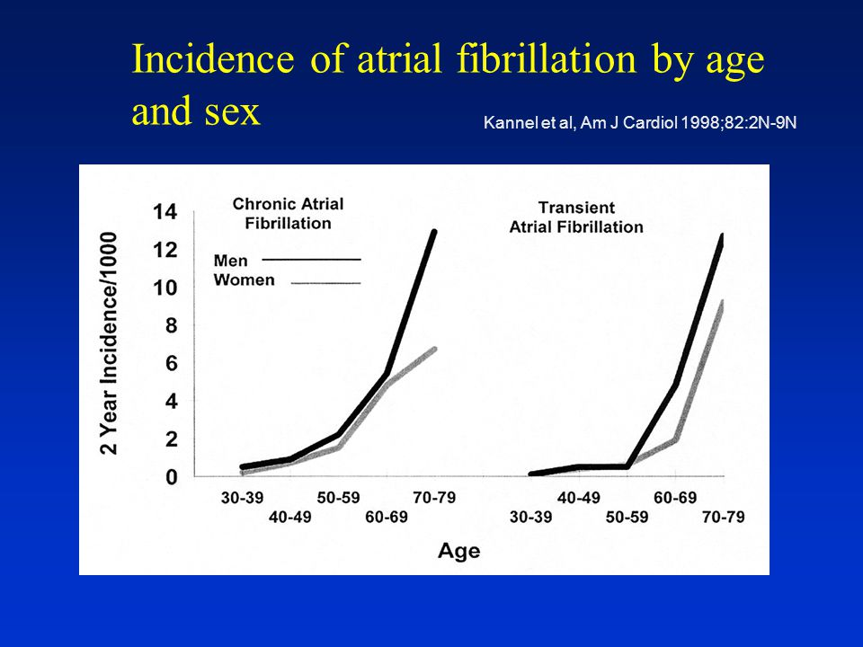 Incidence of atrial fibrillation by age and sex