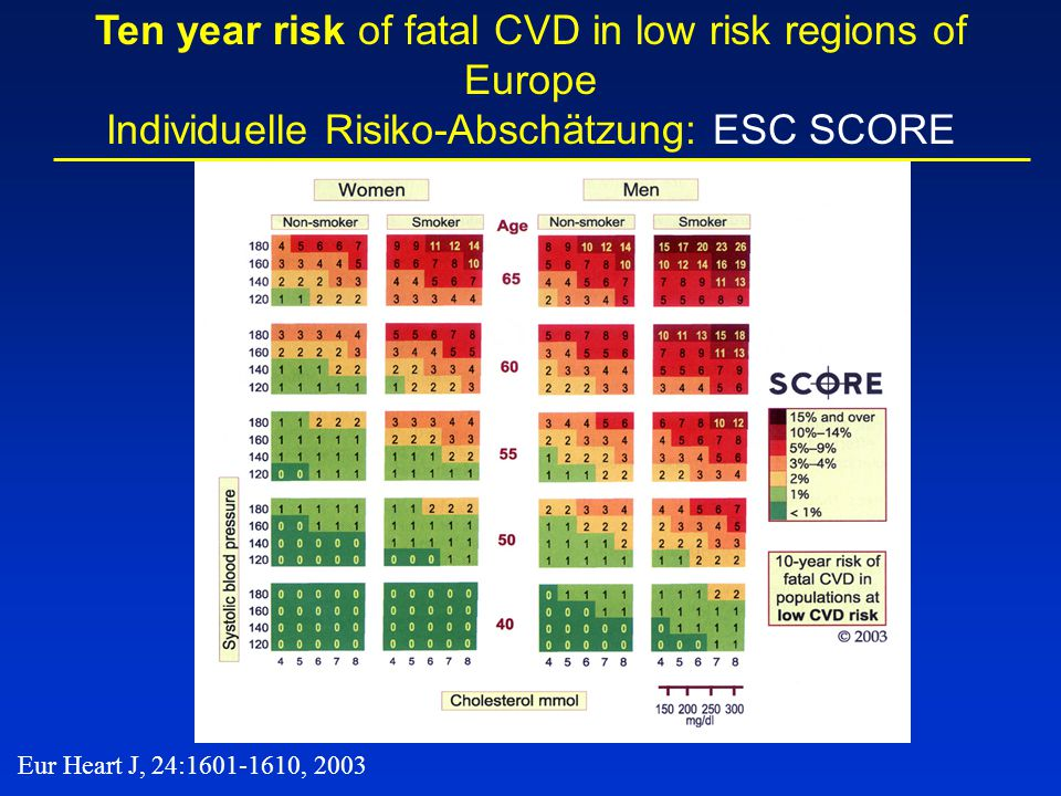 Ten year risk of fatal CVD in low risk regions of Europe Individuelle Risiko-Abschätzung: ESC SCORE