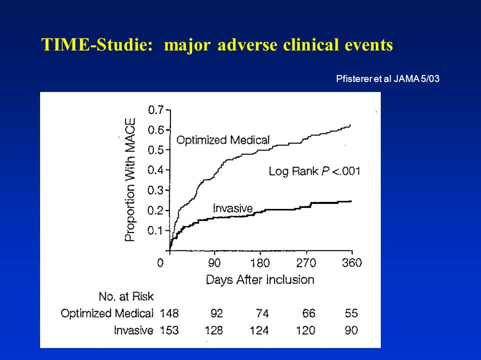 TIME-Studie: major adverse clinical events