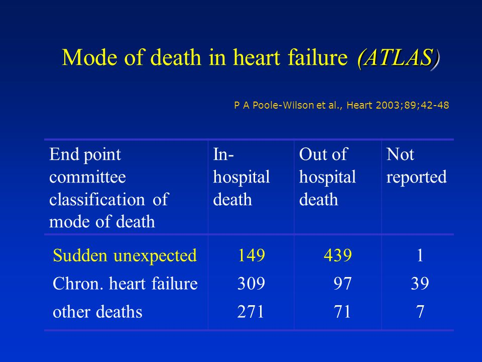 Mode of death in heart failure (ATLAS)