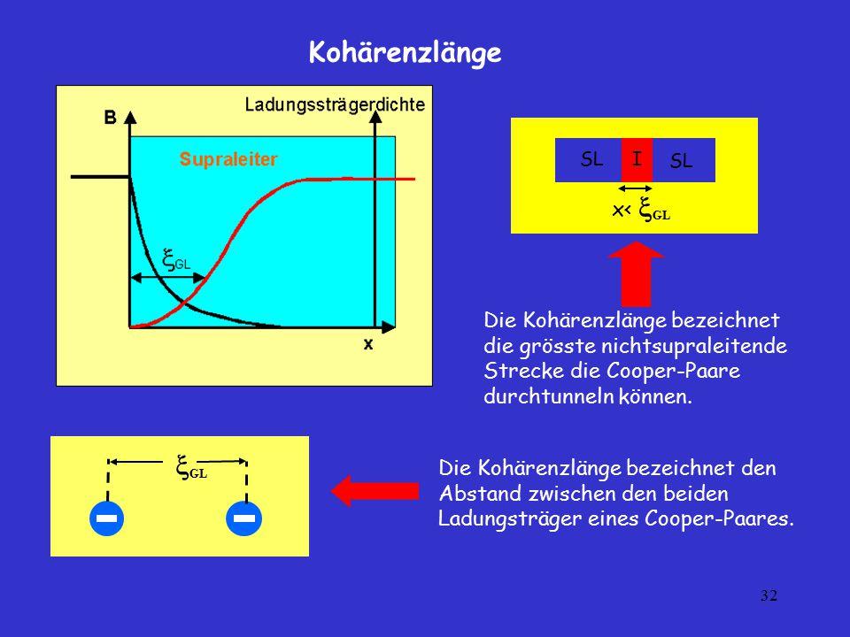 Kohärenzlänge GL x< GL