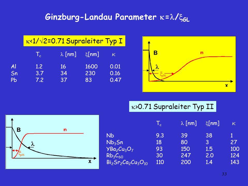 Ginzburg-Landau Parameter =/GL