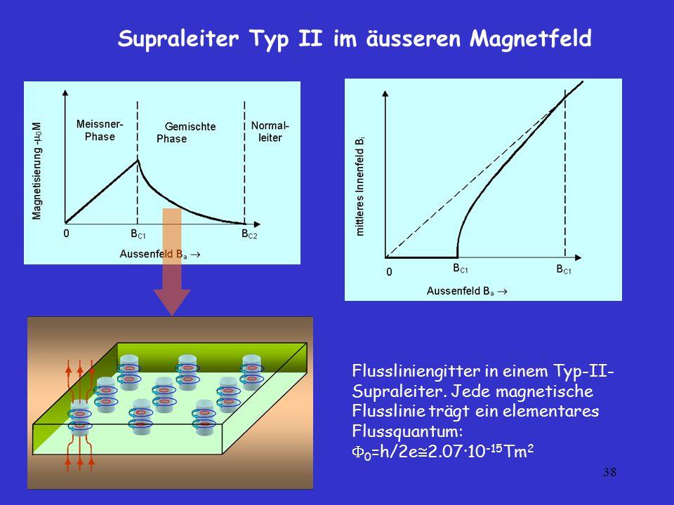 Supraleiter Typ II im äusseren Magnetfeld