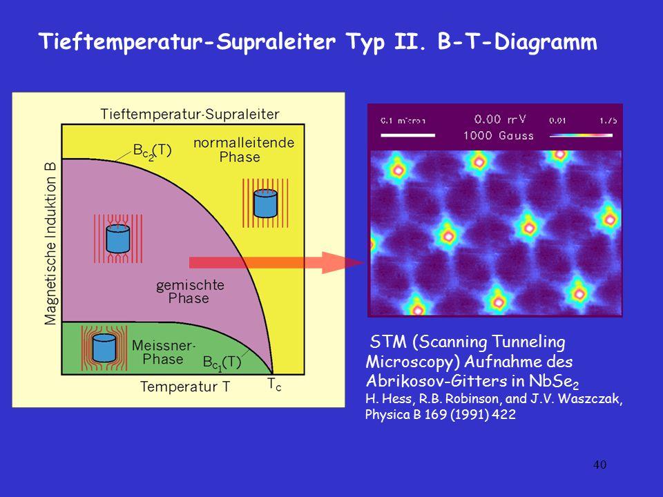 Tieftemperatur-Supraleiter Typ II. B-T-Diagramm
