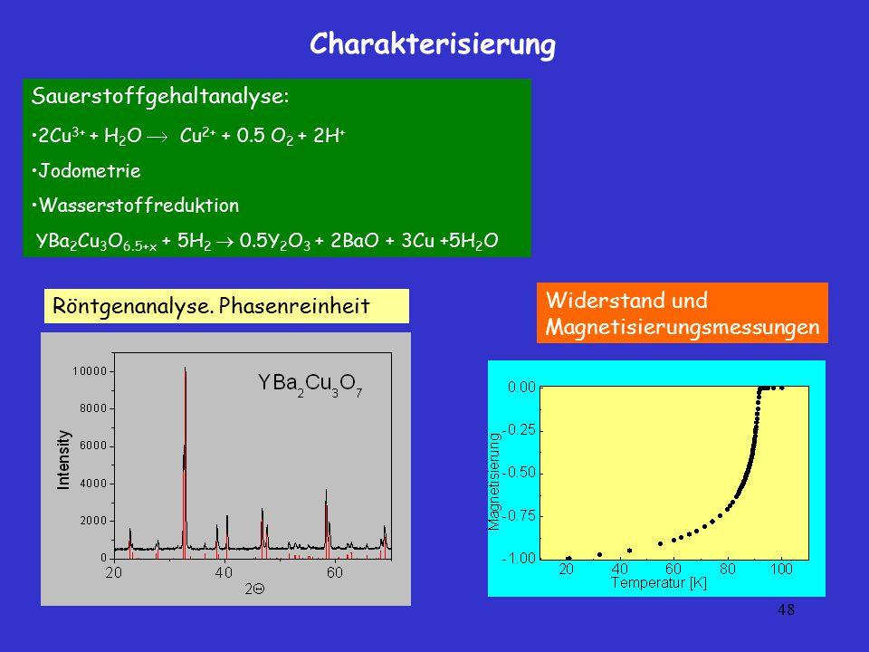 Charakterisierung Sauerstoffgehaltanalyse: