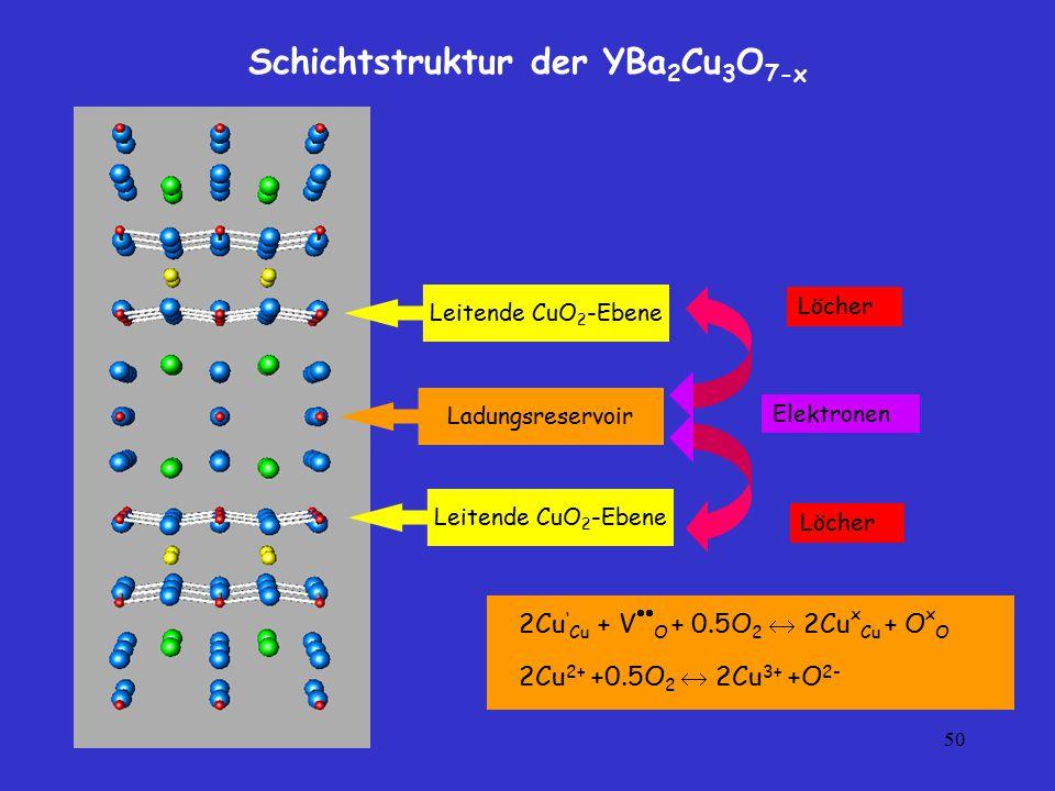 Schichtstruktur der YBa2Cu3O7-x