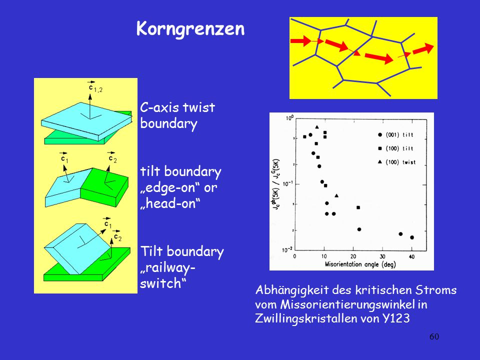 "Korngrenzen C-axis twist boundary tilt boundary ""edge-on or ""head-on"