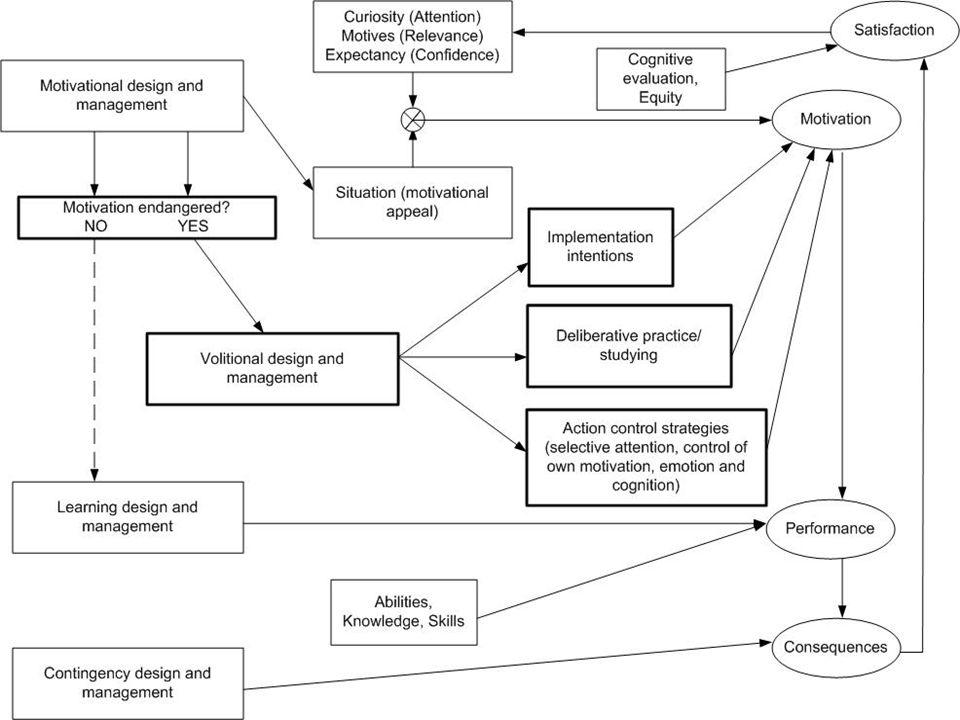 Prozessorientierte Darstellung des VDM