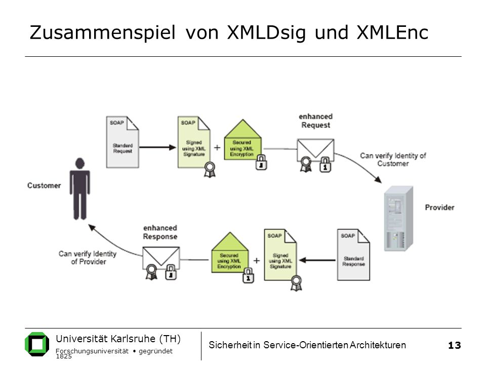 Zusammenspiel von XMLDsig und XMLEnc