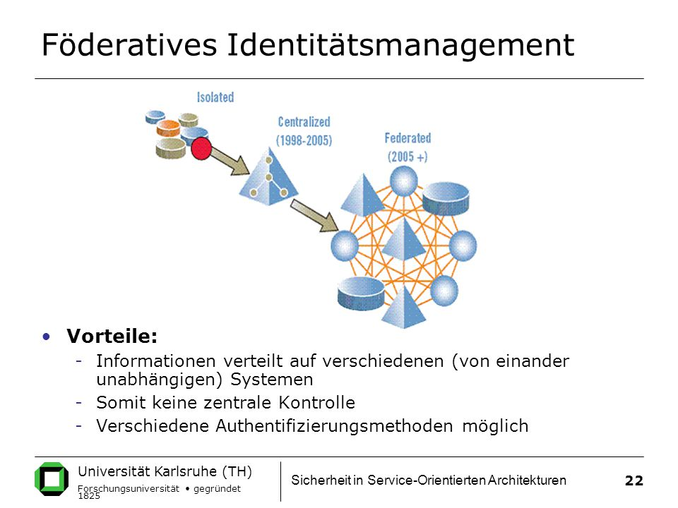 Föderatives Identitätsmanagement
