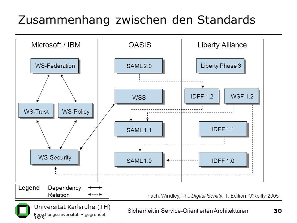 Zusammenhang zwischen den Standards
