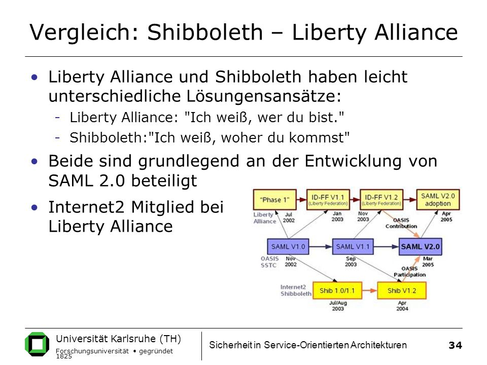 Vergleich: Shibboleth – Liberty Alliance